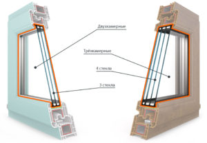 двух или трехкамерный стеклопакет
